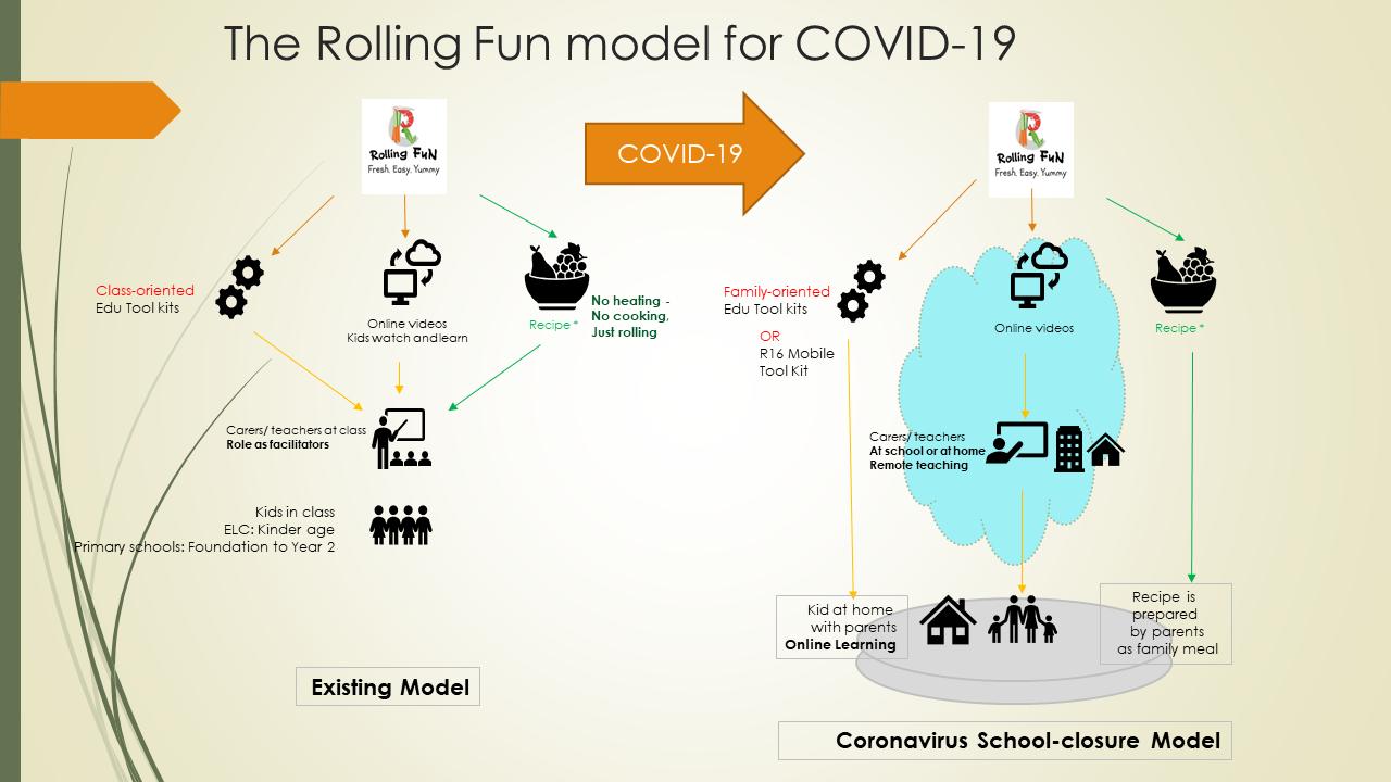Rolling Fun Coronavirus school-closure model